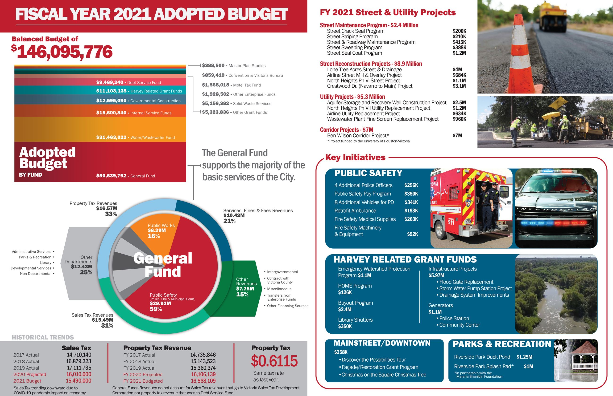 Fiscal Year 2021 Adopted Budget page 1